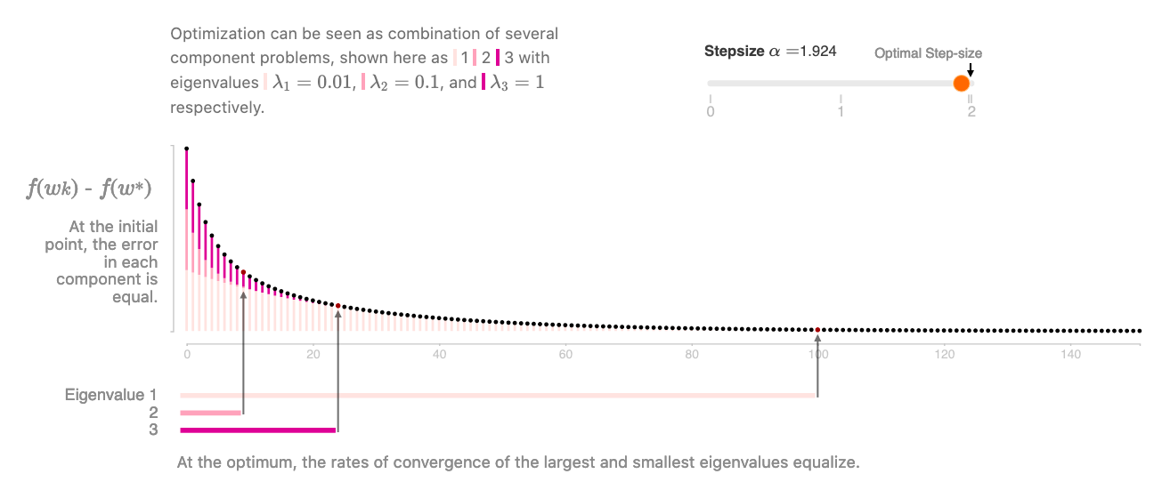 Visual explanation of gradient descent optimization dynamics, from distill.pub