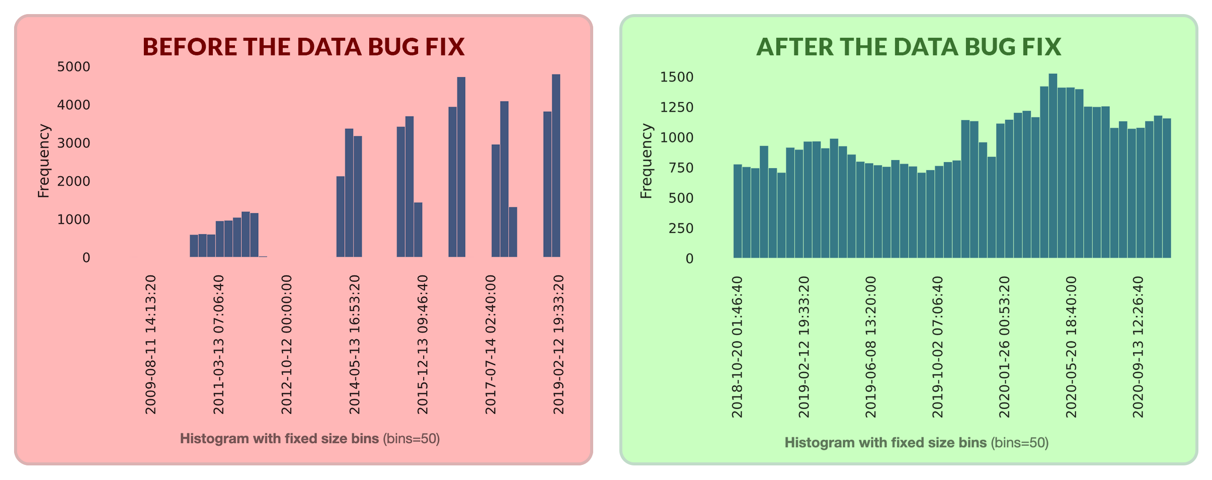 Comparing data distribution before and after fixing the data bug
