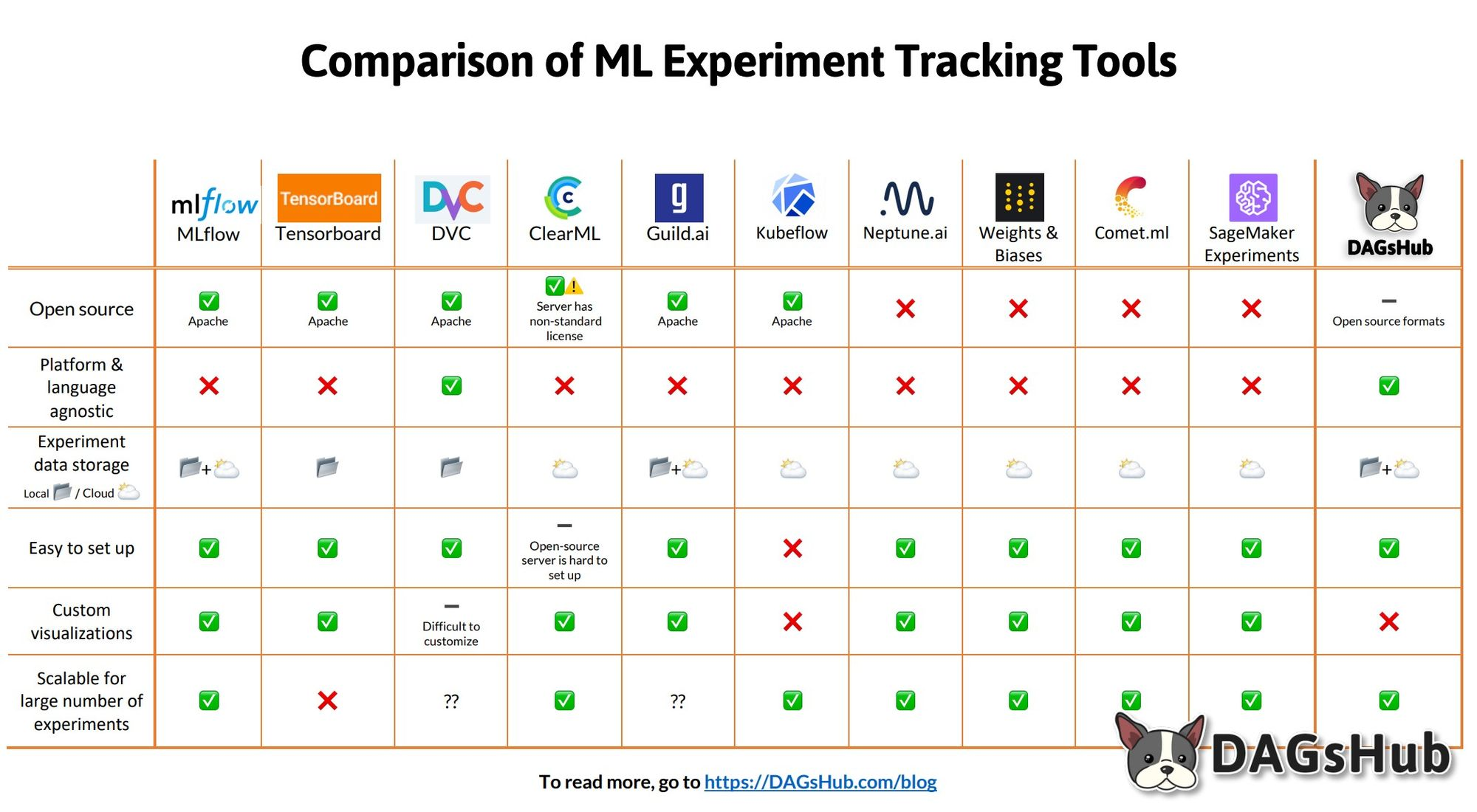 Comparison ML Experiment Tracking Tools