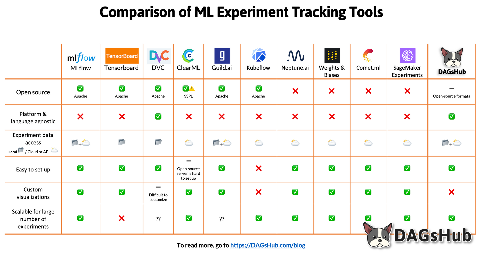 Comparison ML Experiment Tracking Tools