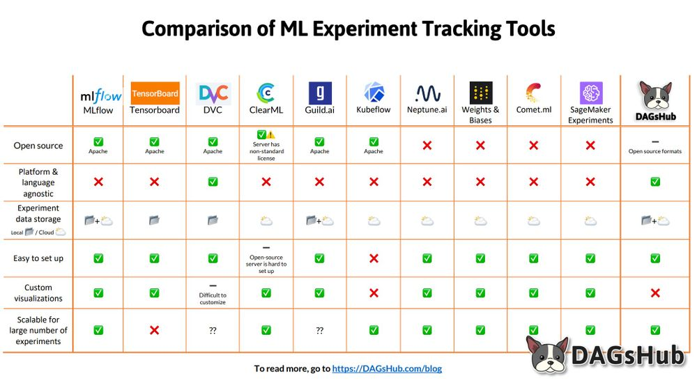 How to Compare ML Experiment Tracking Tools  to Fit Your Data Science Workflow